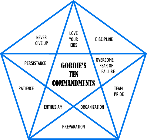 Gordies 10 commandments graphic
